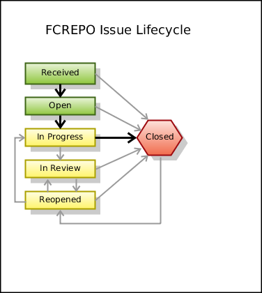 FCREPO Issue Lifecycle