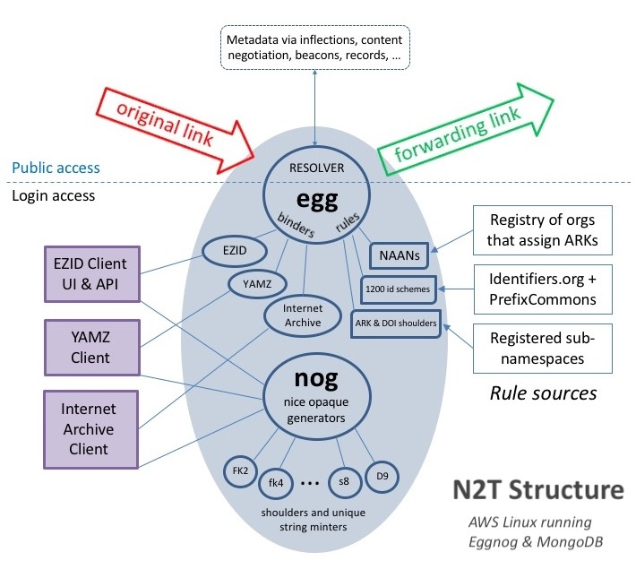 Structure of the N2T resolver