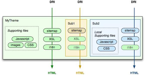 Manakin theme tutorial - DSpace - DuraSpace Wiki