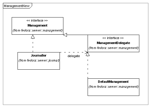 Journaling fedora 34 documentation duraspace wiki class diagram for the journaler and management modules ccuart Images