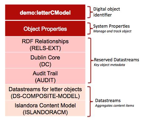 islandora object datastream download citation