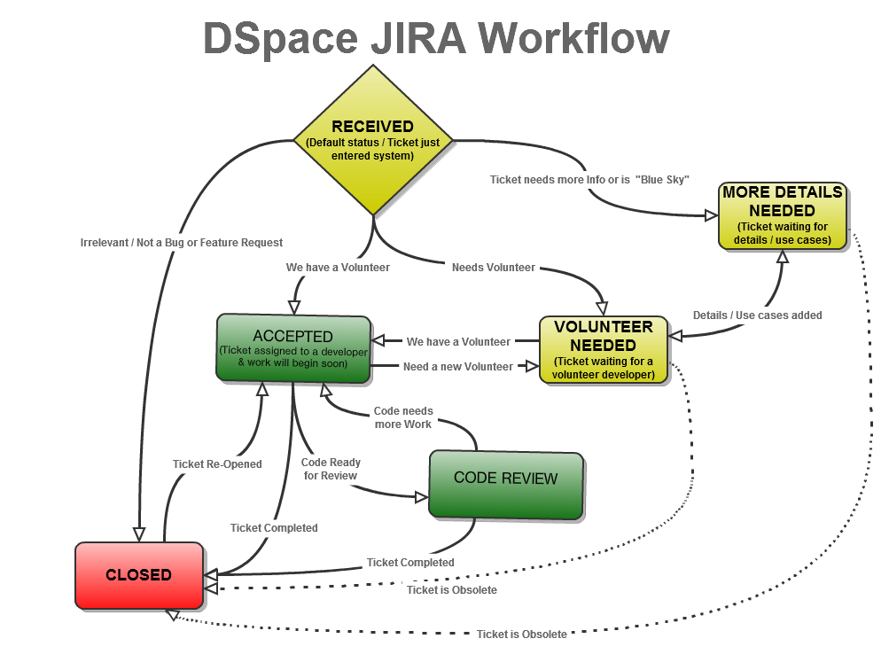 how to close a ticket in jira
