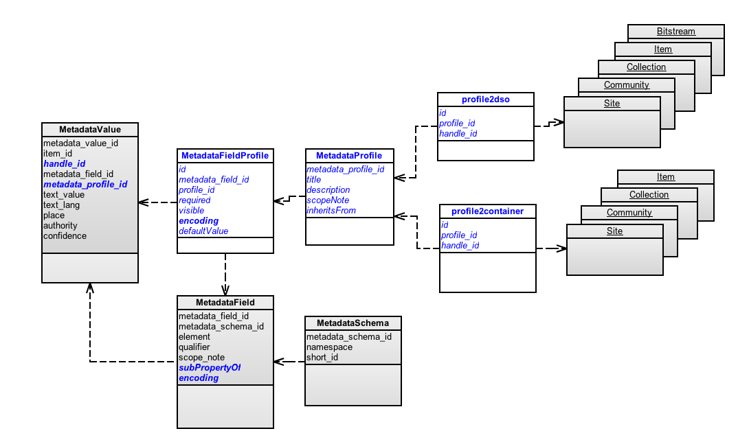 New Metadata Class Diagram