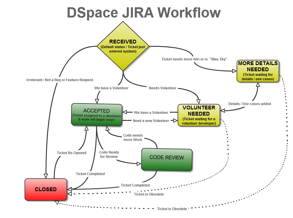 DSpace JIRA Workflow