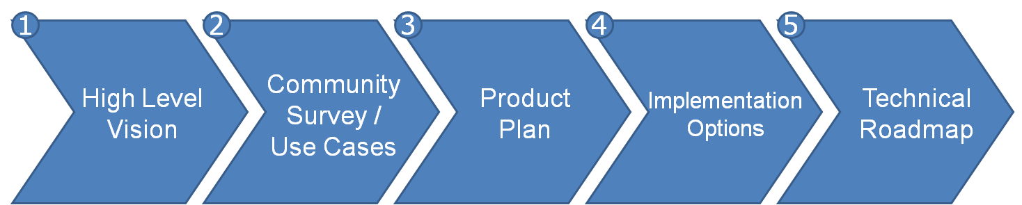 planning process diagram