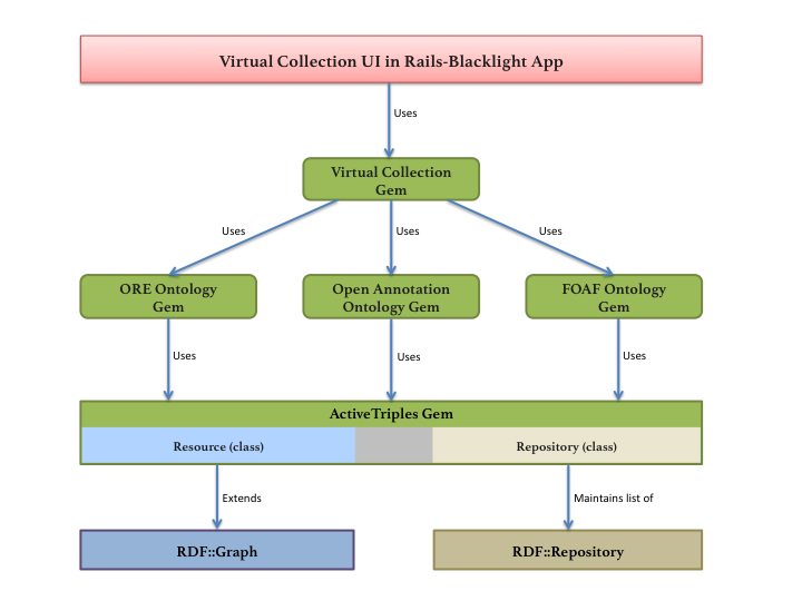Use case 11 planning build a virtual collection linked data architectural diagram of virtual collection gem and ontology gems ccuart Gallery