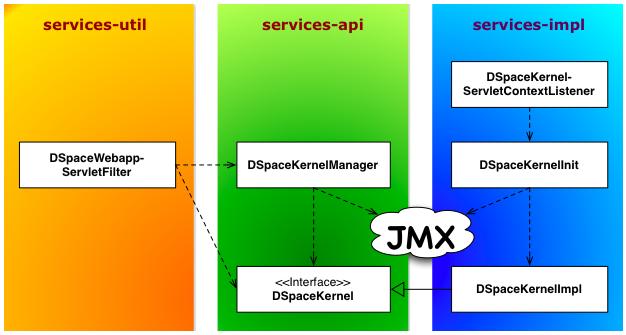 DSpace Services Framework - DSpace 6 x Documentation - DuraSpace Wiki