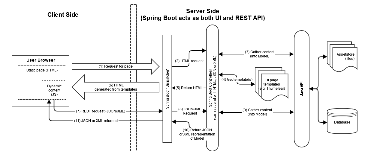 UI Server Side Option - DSpace - LYRASIS Wiki