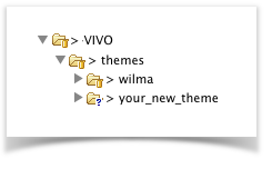 Creating a custom theme - VIVO Technical Documentation Archive
