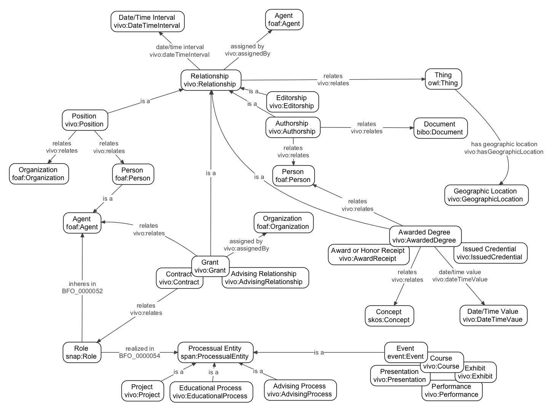 Vivo isf academic module vivo technical documentation archive vivo isf academic module diagram ccuart Images