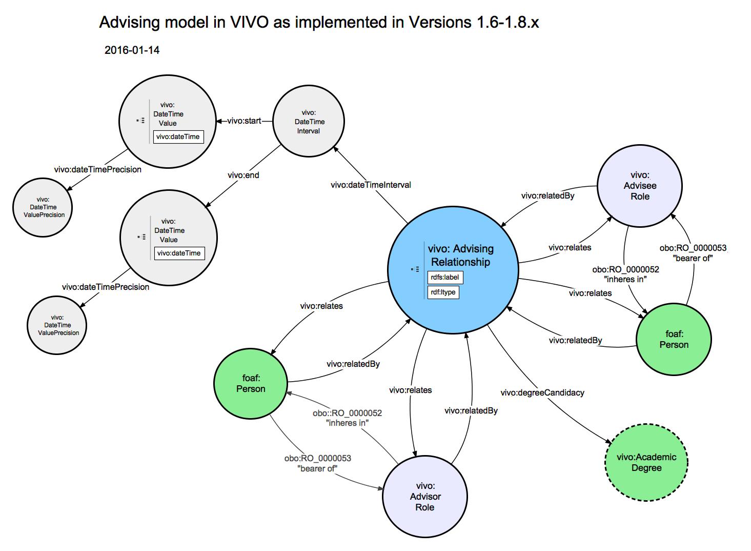 VIVO-ISF 1.6 relationship diagrams: Advising - VIVO Technical ...