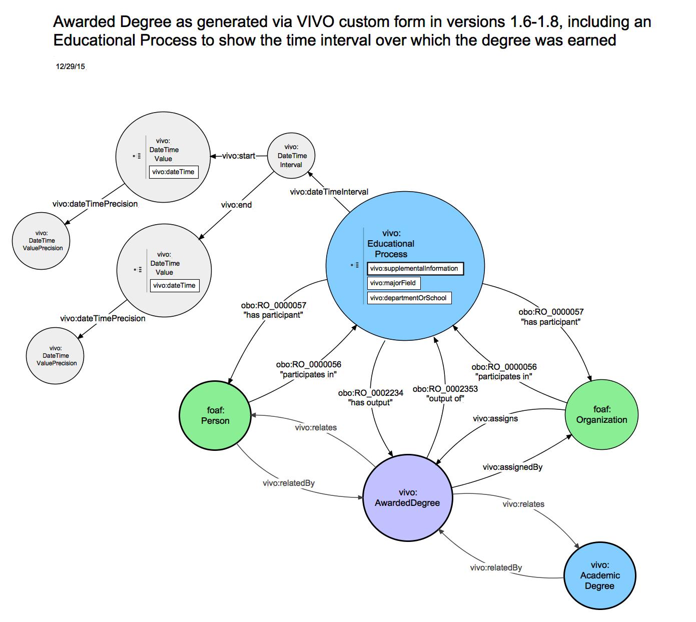VIVO-ISF 1 6 relationship diagrams: Educational Training
