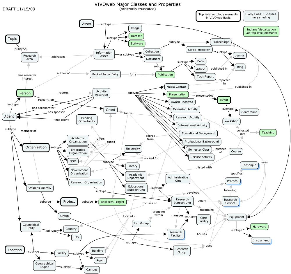 2009 vivo ontology visualization - vivo technical documentation archive